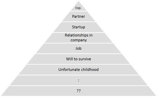Bob's 'Gains' Hierarchy